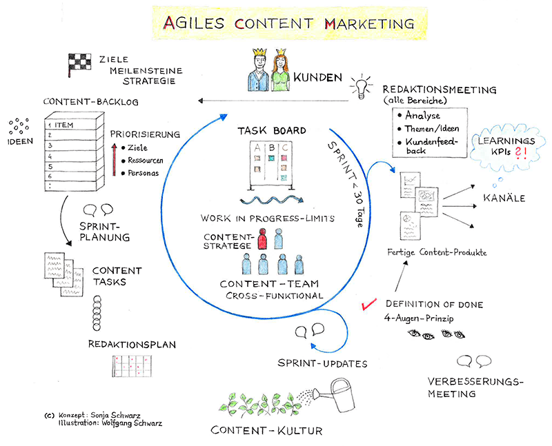 Agiles Content Marketing Modell