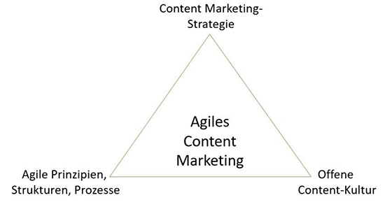 Agiles Content Marketing Dreieck