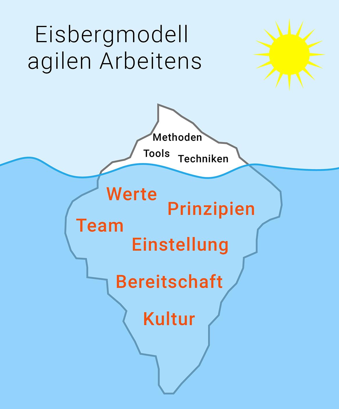 Eisbergmodell agilen Arbeitens